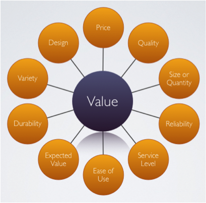 how to find the value of a business