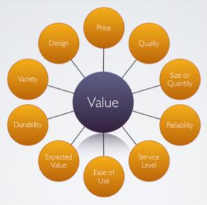 Value-starbust
